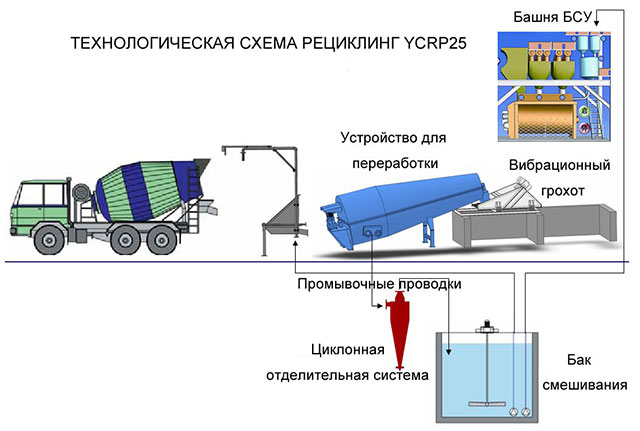 рециклинга бетона